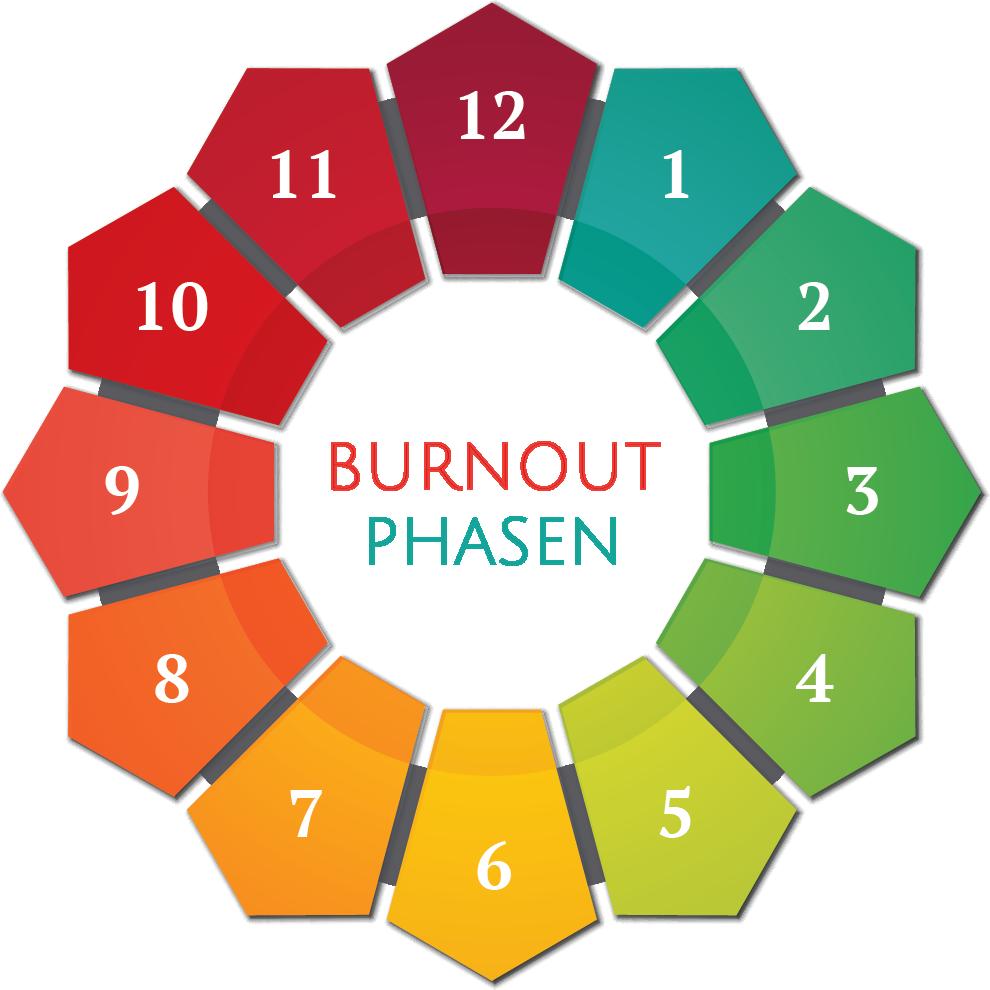 Illustration der Burnout Phasen von Eins bis Zwölf